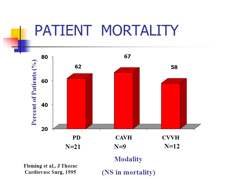 Percent of Patients (%) Fleming et al., J Thorac Cardiovasc Surg, 1995