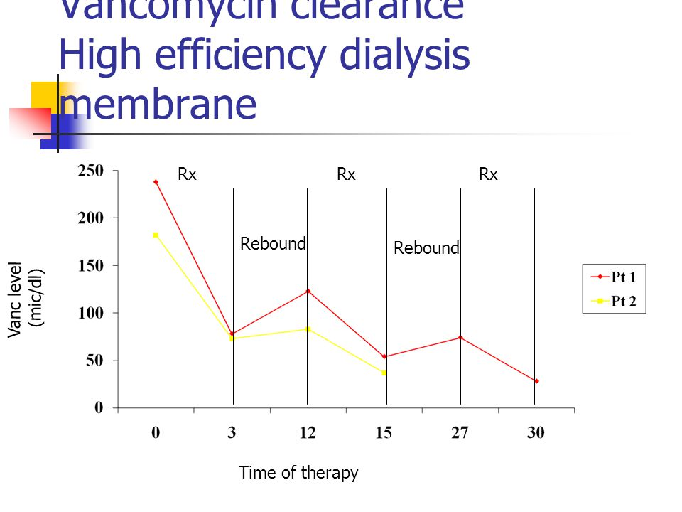 Vancomycin clearance High efficiency dialysis membrane