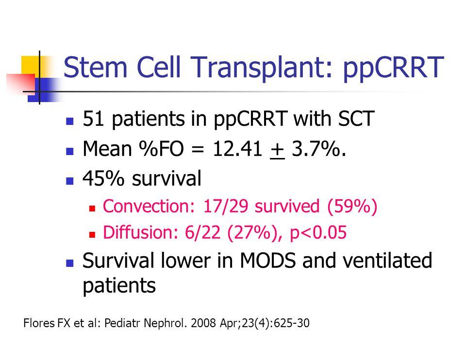 Stem Cell Transplant: ppCRRT
