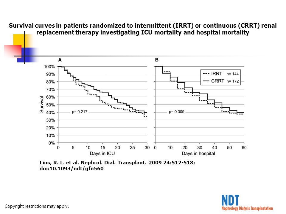 Survival curves in patients randomized to intermittent (IRRT) or continuous (CRRT) renal replacement therapy investigating ICU mortality and hospital mortality