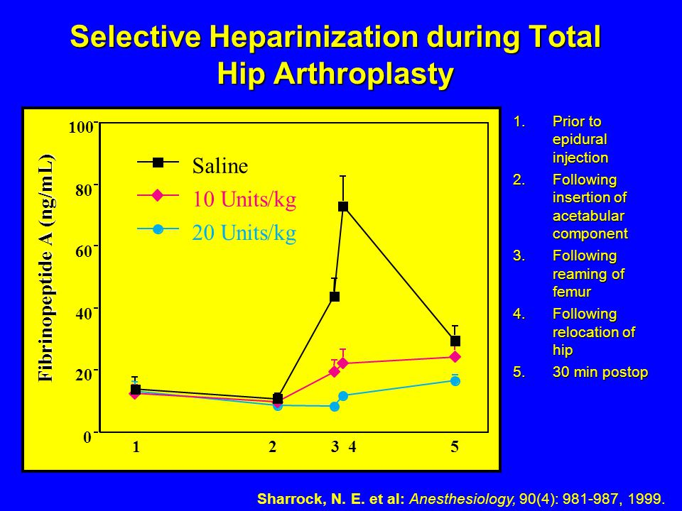 Selective Heparinization during Total Hip Arthroplasty