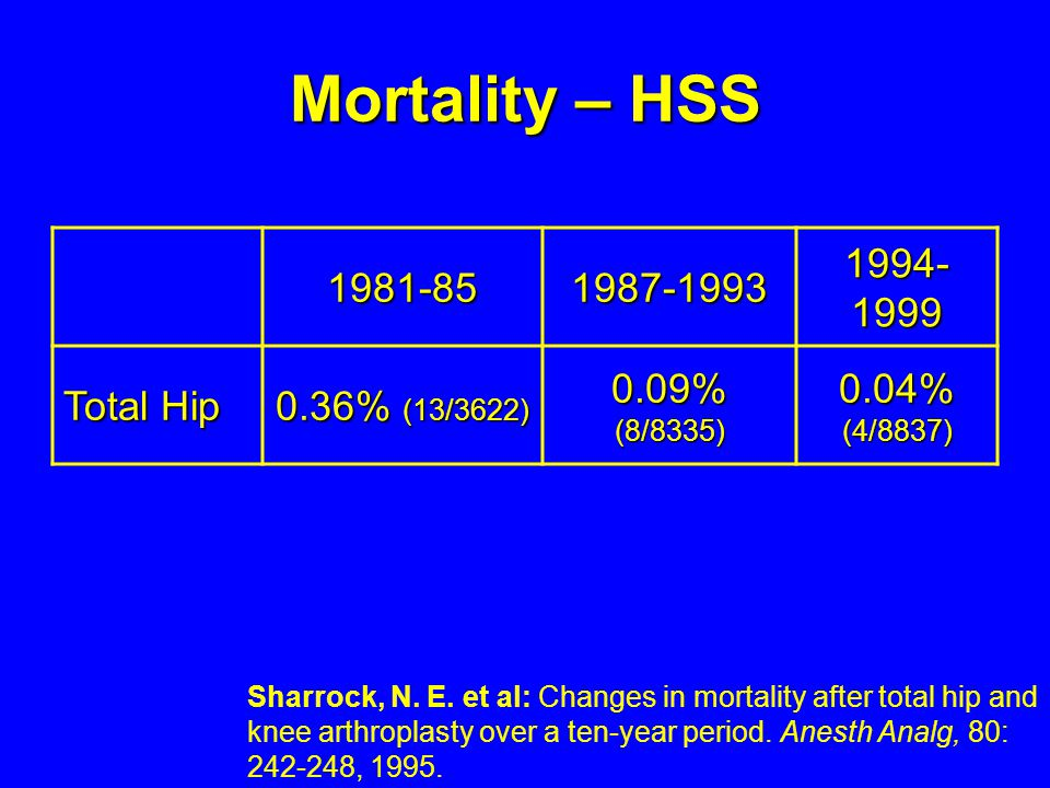 Mortality – HSS 1981-85 1987-1993 1994-1999 Total Hip 0.36% (13/3622)