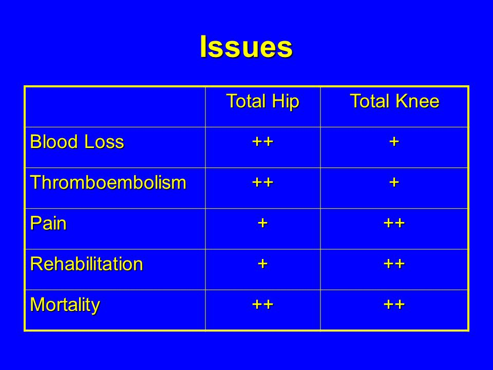 Issues Total Hip Total Knee Blood Loss ++ + Thromboembolism Pain
