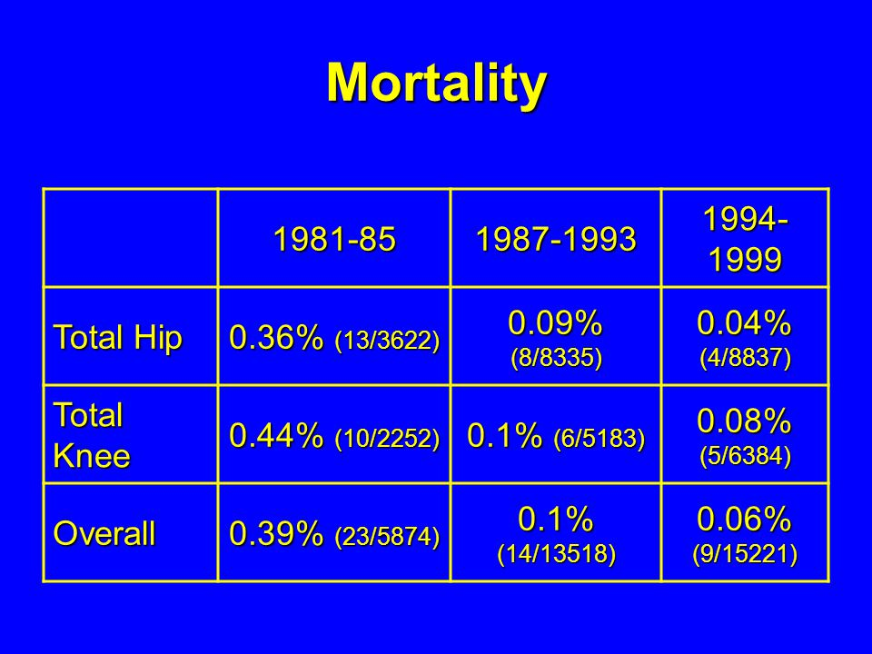 Mortality 1981-85 1987-1993 1994-1999 Total Hip 0.36% (13/3622)