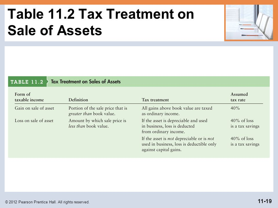 Table 11.2 Tax Treatment on Sale of Assets