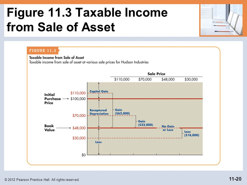 Figure 11.3 Taxable Income from Sale of Asset