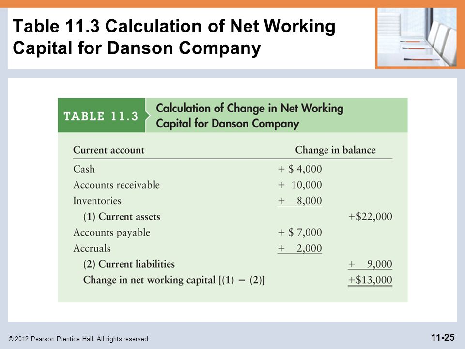Table 11.3 Calculation of Net Working Capital for Danson Company