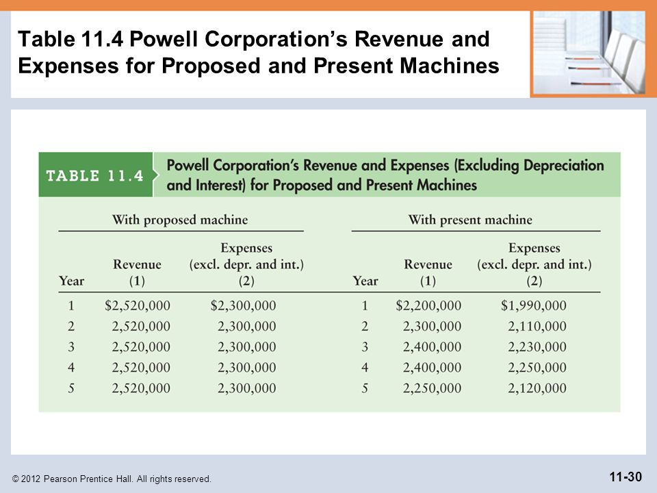 Table 11.4 Powell Corporation's Revenue and Expenses for Proposed and Present Machines
