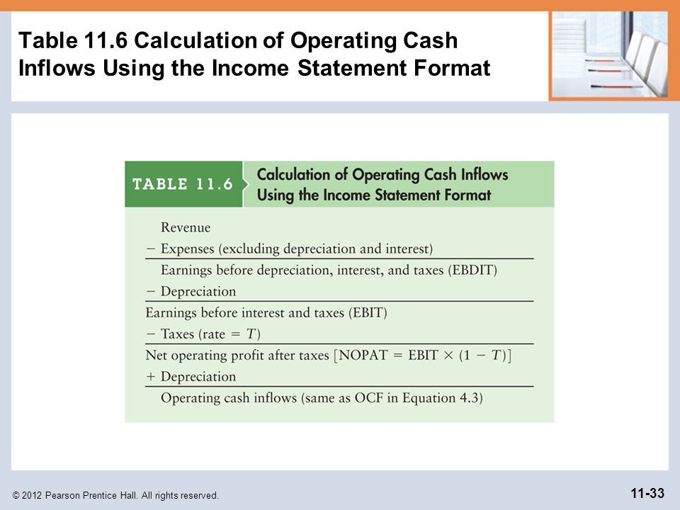 Table 11.6 Calculation of Operating Cash Inflows Using the Income Statement Format