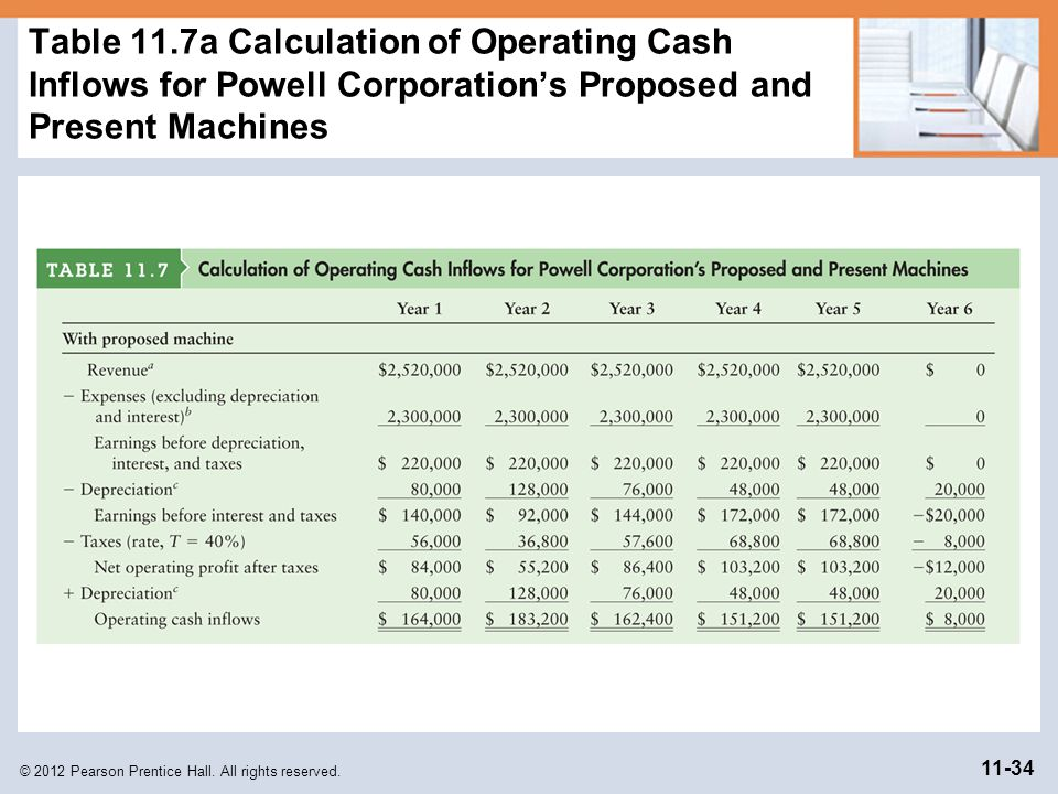 Table 11.7a Calculation of Operating Cash Inflows for Powell Corporation's Proposed and Present Machines