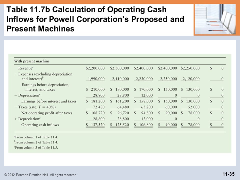 Table 11.7b Calculation of Operating Cash Inflows for Powell Corporation's Proposed and Present Machines