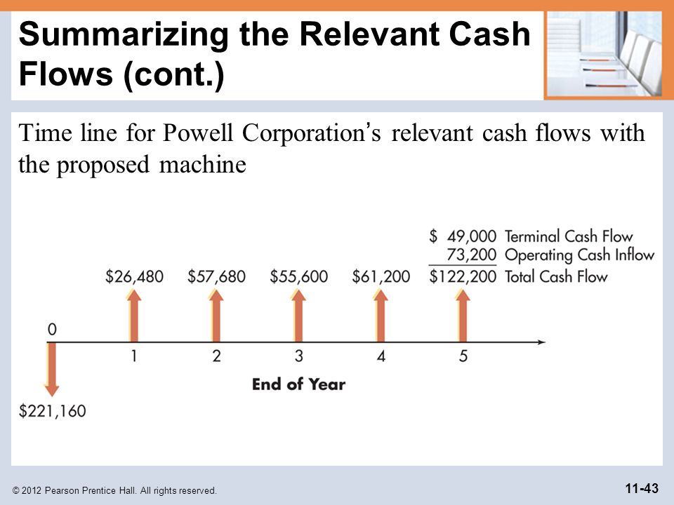 Summarizing the Relevant Cash Flows (cont.)