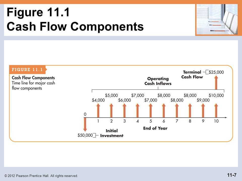 Figure 11.1 Cash Flow Components