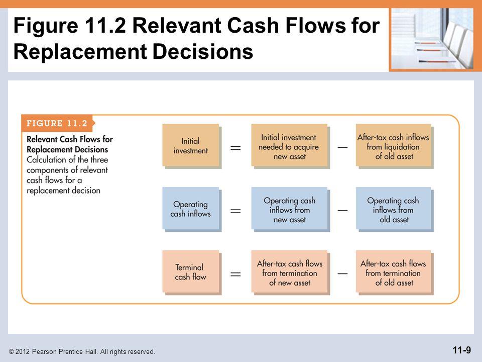 Figure 11.2 Relevant Cash Flows for Replacement Decisions