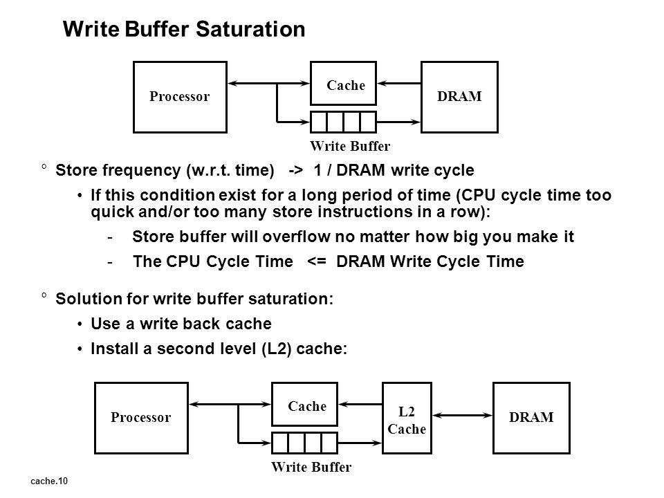 Write Buffer Saturation