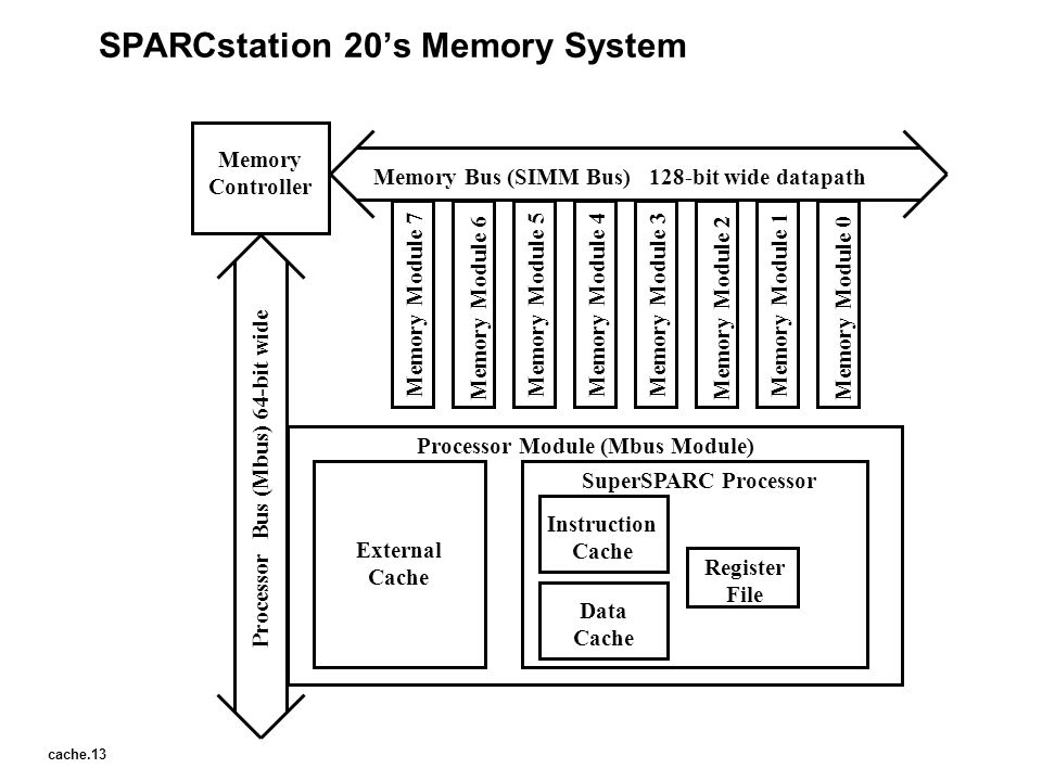 SPARCstation 20's Memory System