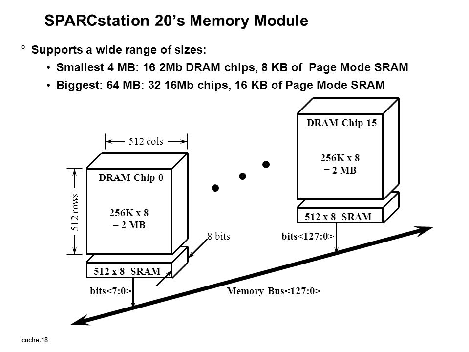 SPARCstation 20's Memory Module