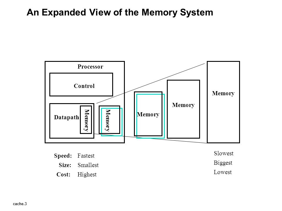 An Expanded View of the Memory System