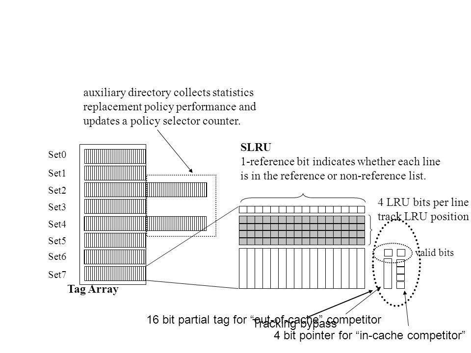 4 LRU bits per line track LRU position