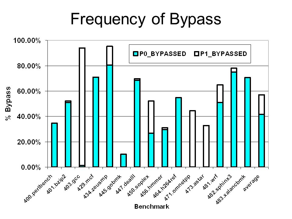 Frequency of Bypass