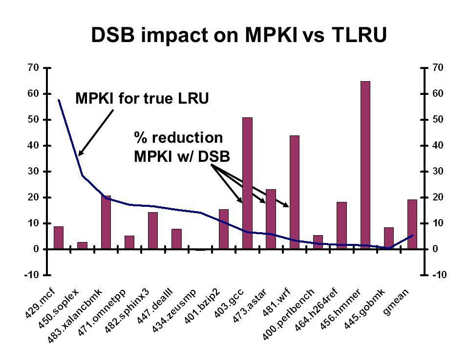 DSB impact on MPKI vs TLRU