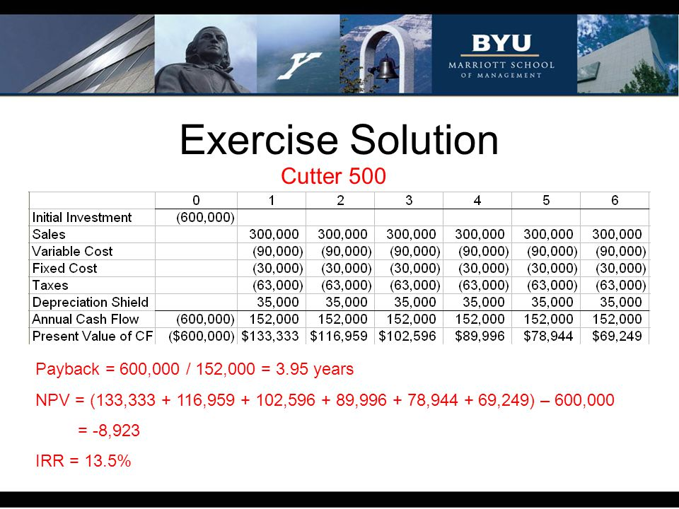 Exercise Solution Cutter 500 Payback = 600,000 / 152,000 = 3.95 years