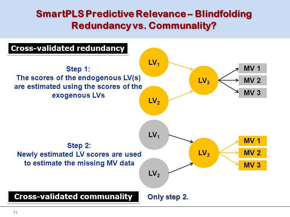SmartPLS Predictive Relevance – Blindfolding Redundancy vs. Communality