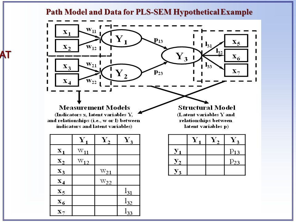 Path Model and Data for PLS-SEM Hypothetical Example