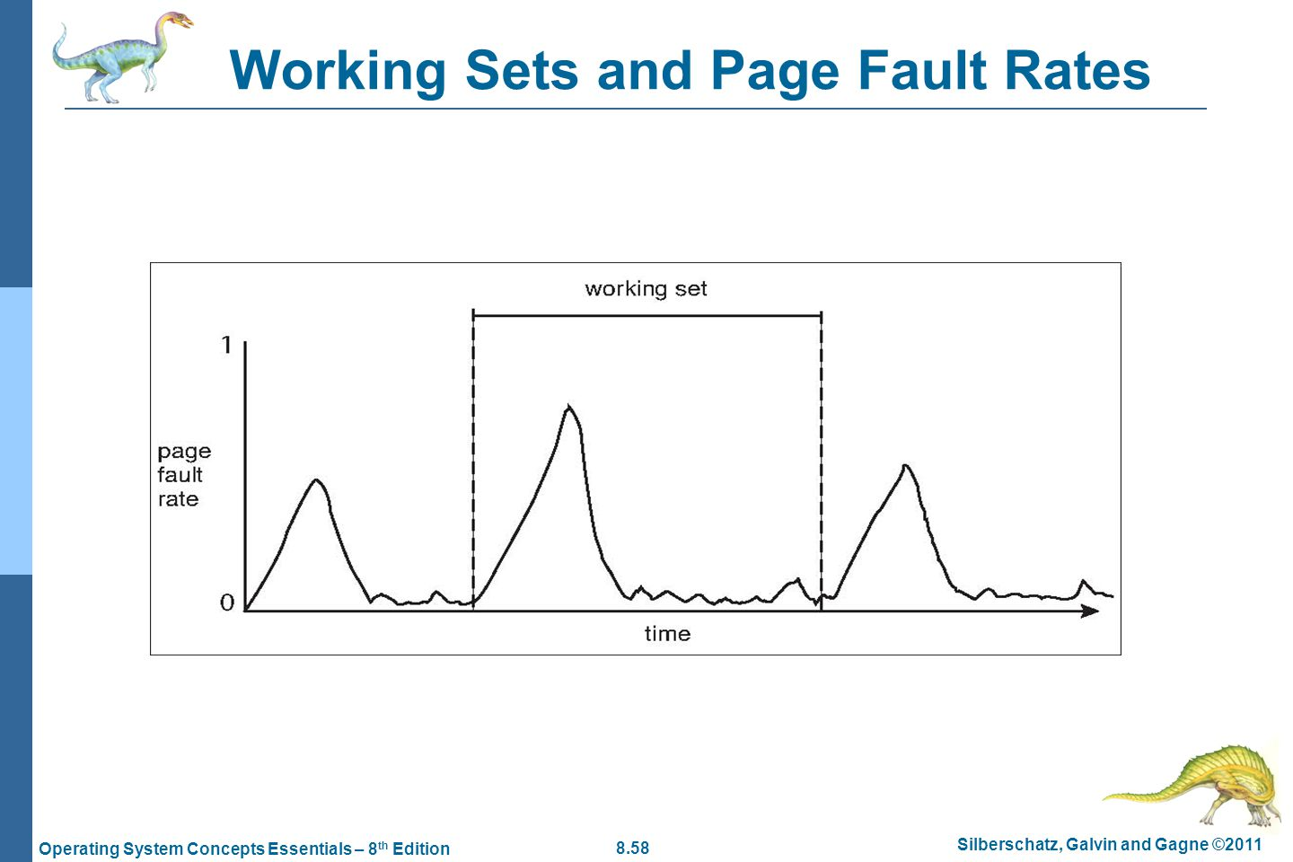 Working Sets and Page Fault Rates