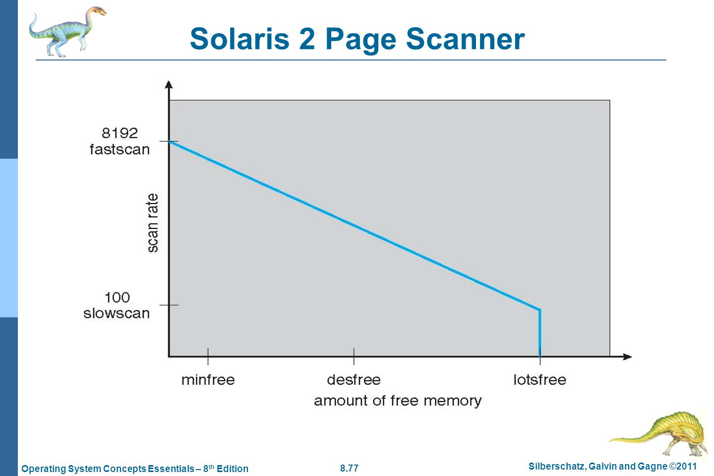 Solaris 2 Page Scanner