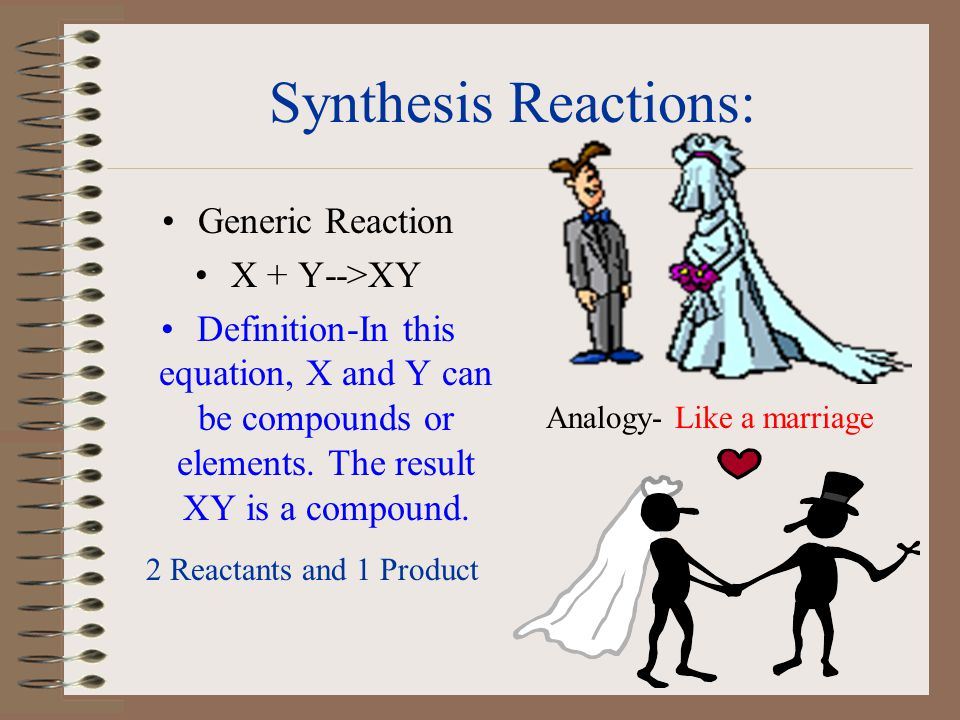 Synthesis Reactions: Generic Reaction X + Y-->XY