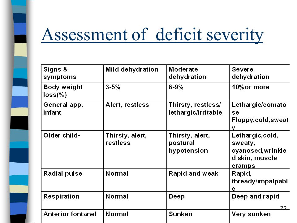 Assessment of deficit severity