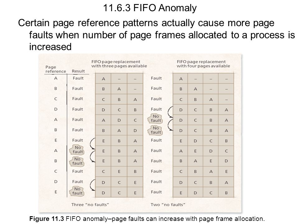 11.6.3 FIFO Anomaly Certain page reference patterns actually cause more page faults when number of page frames allocated to a process is increased.