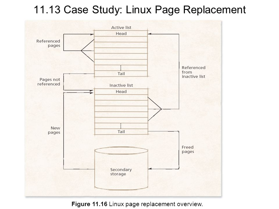 11.13 Case Study: Linux Page Replacement