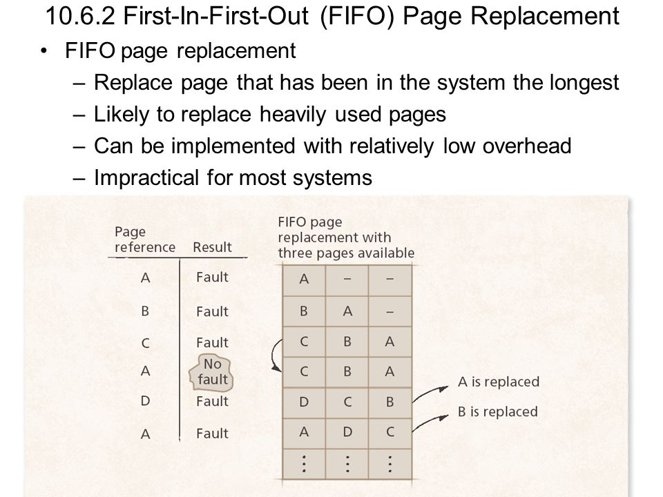 10.6.2 First-In-First-Out (FIFO) Page Replacement
