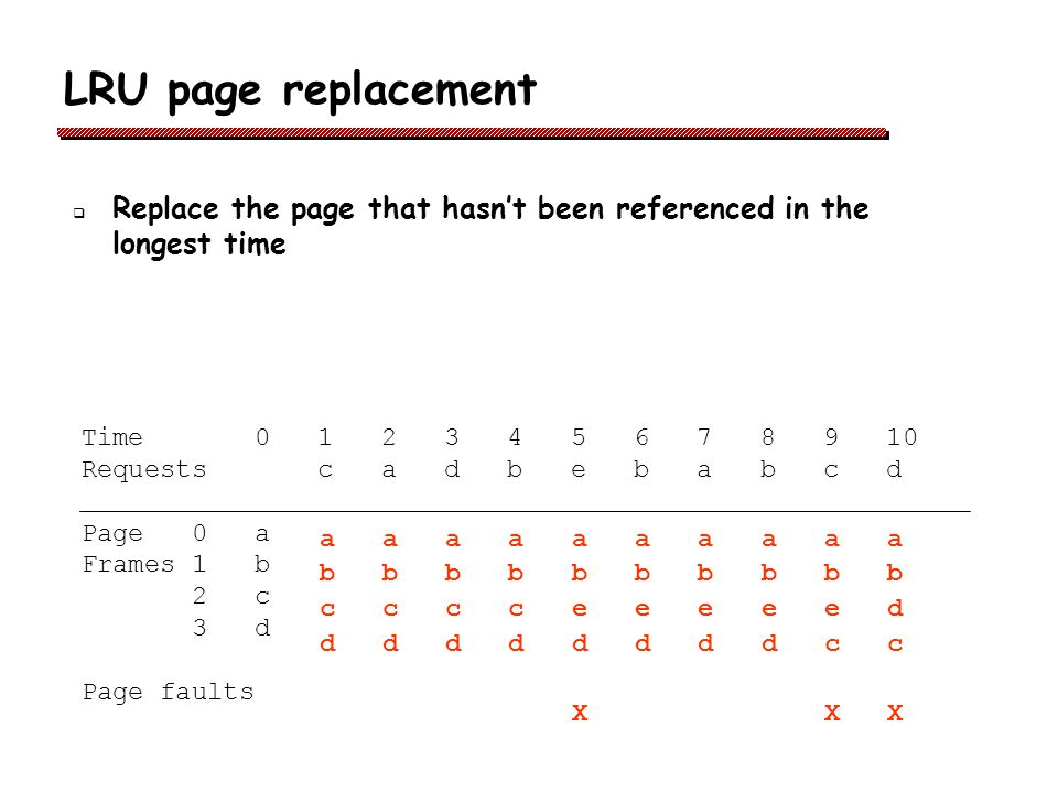 LRU page replacement Replace the page that hasn't been referenced in the longest time. Time 0 1 2 3 4 5 6 7 8 9 10.