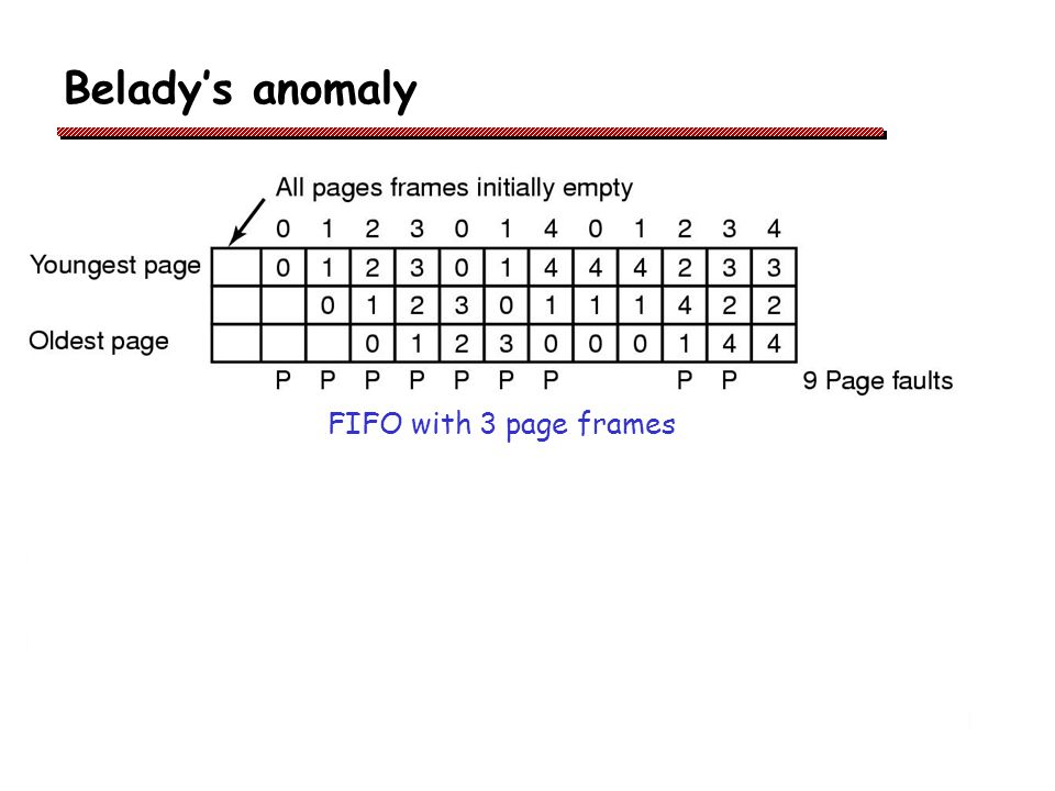 Belady's anomaly FIFO with 3 page frames