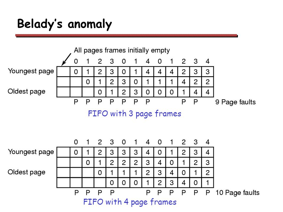Belady's anomaly FIFO with 3 page frames FIFO with 4 page frames