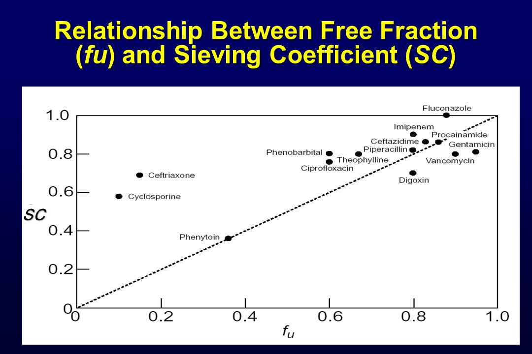 Relationship Between Free Fraction (fu) and Sieving Coefficient (SC)