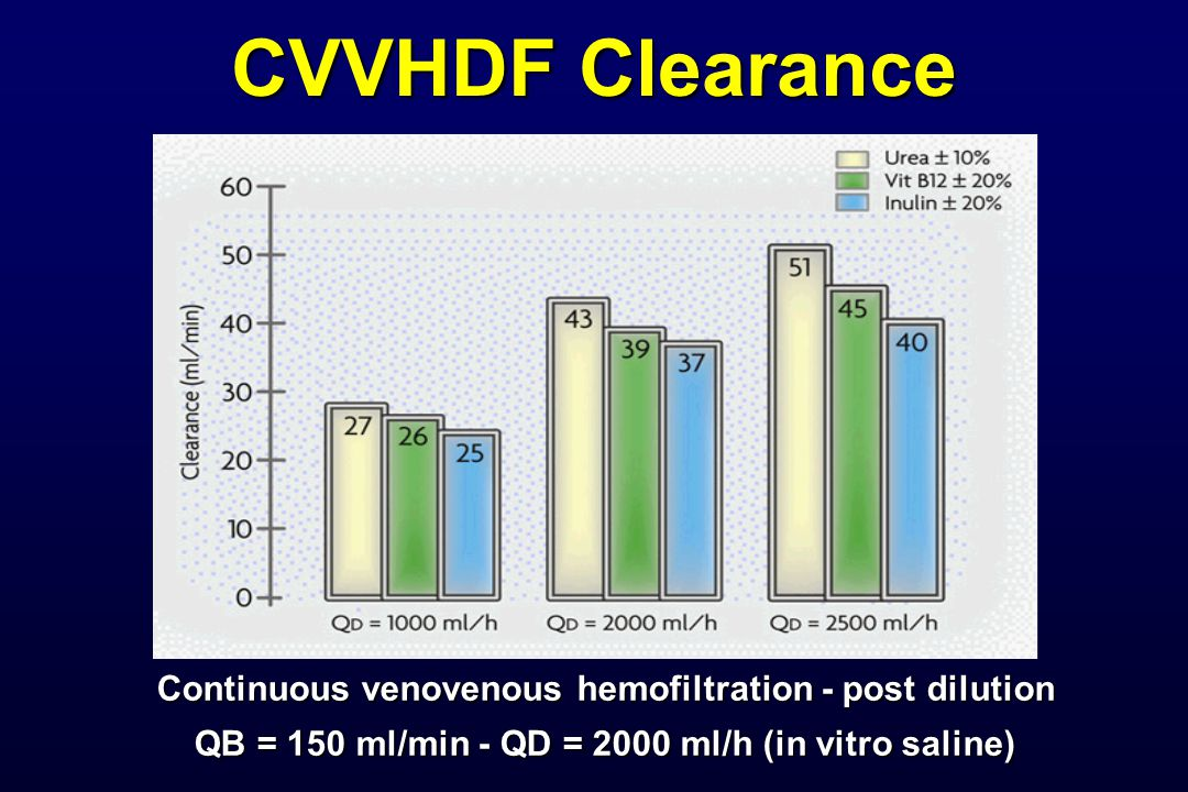 CVVHDF Clearance Continuous venovenous hemofiltration - post dilution