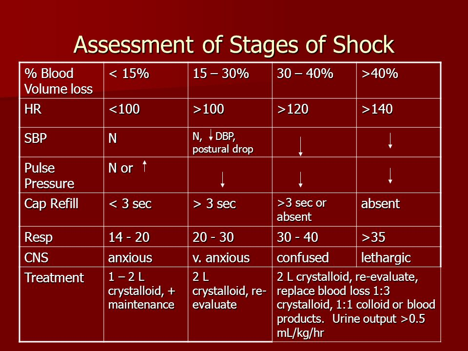 Assessment of Stages of Shock