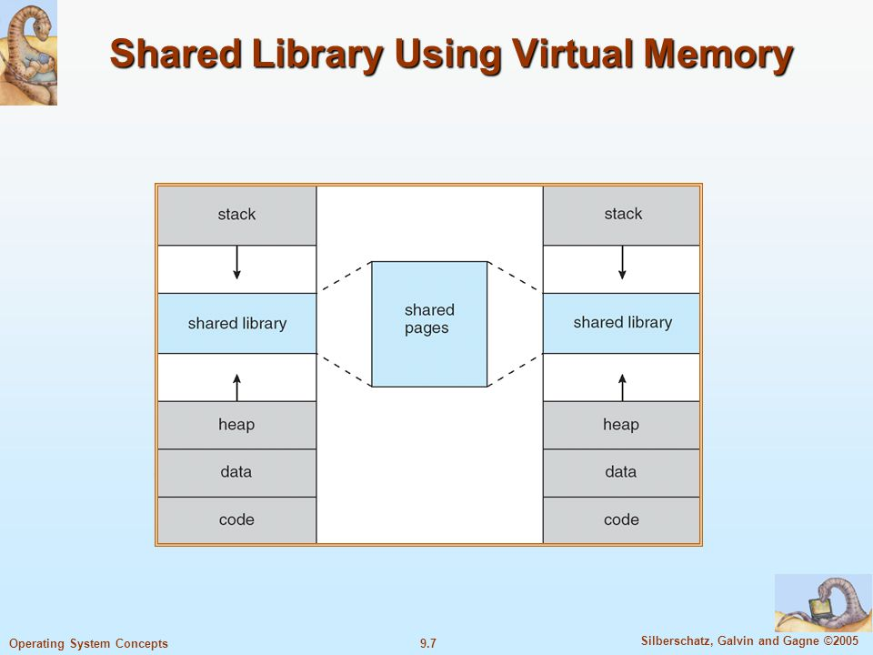 Shared Library Using Virtual Memory