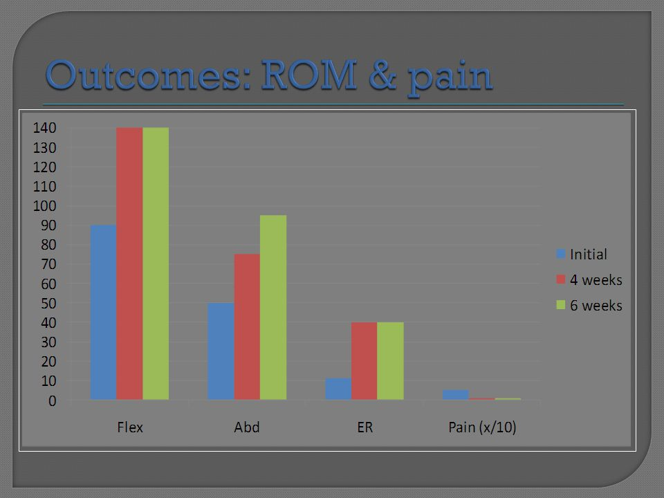 Outcomes: ROM & pain Here are this specific patient's outcomes of ROM & pain from initial visit to 6 weeks post-op.