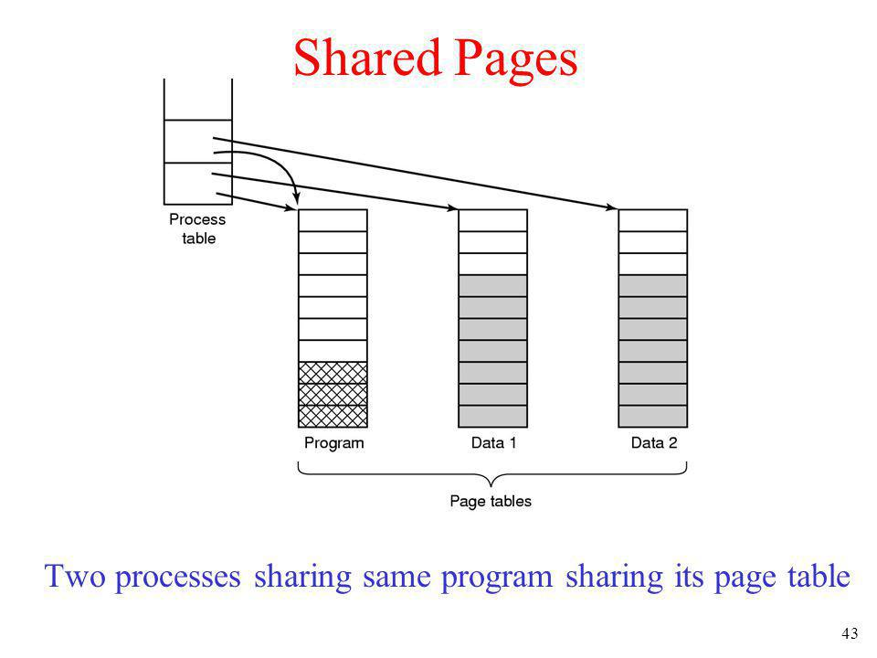 Two processes sharing same program sharing its page table