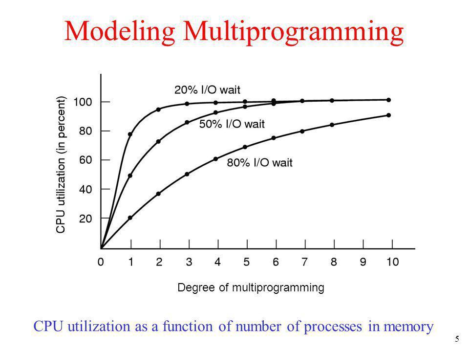 Modeling Multiprogramming