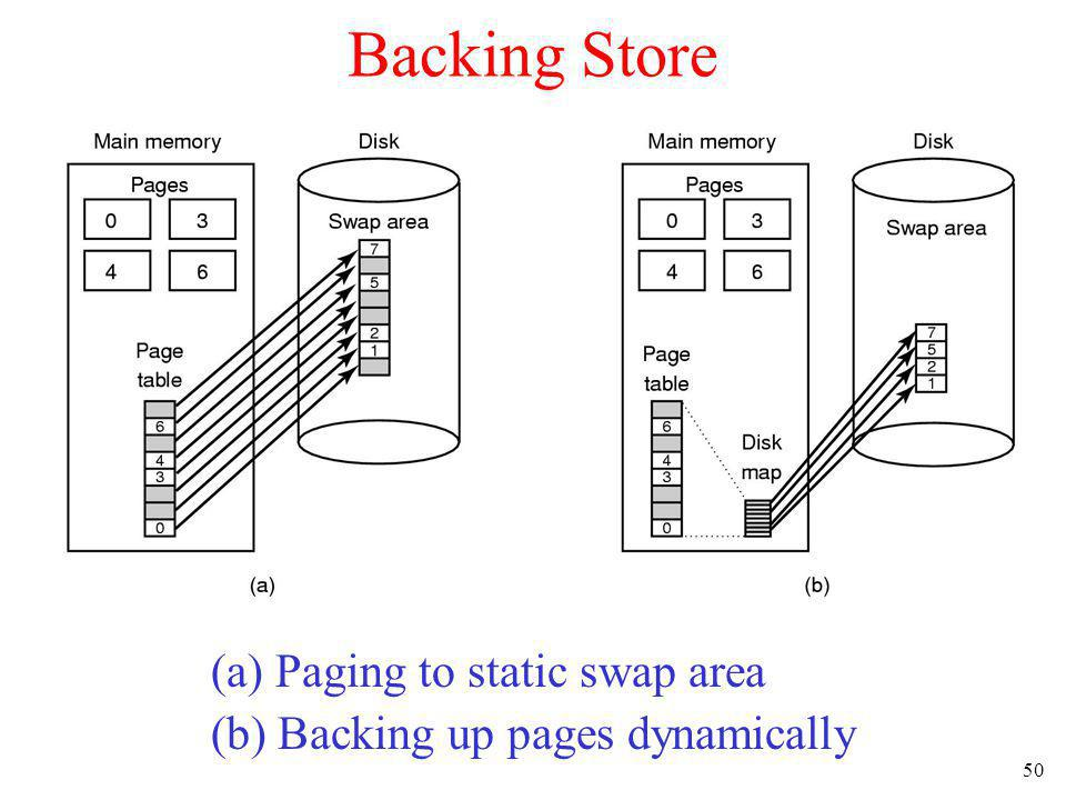 Backing Store (a) Paging to static swap area