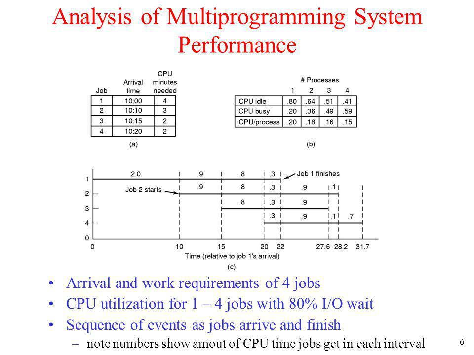 Analysis of Multiprogramming System Performance