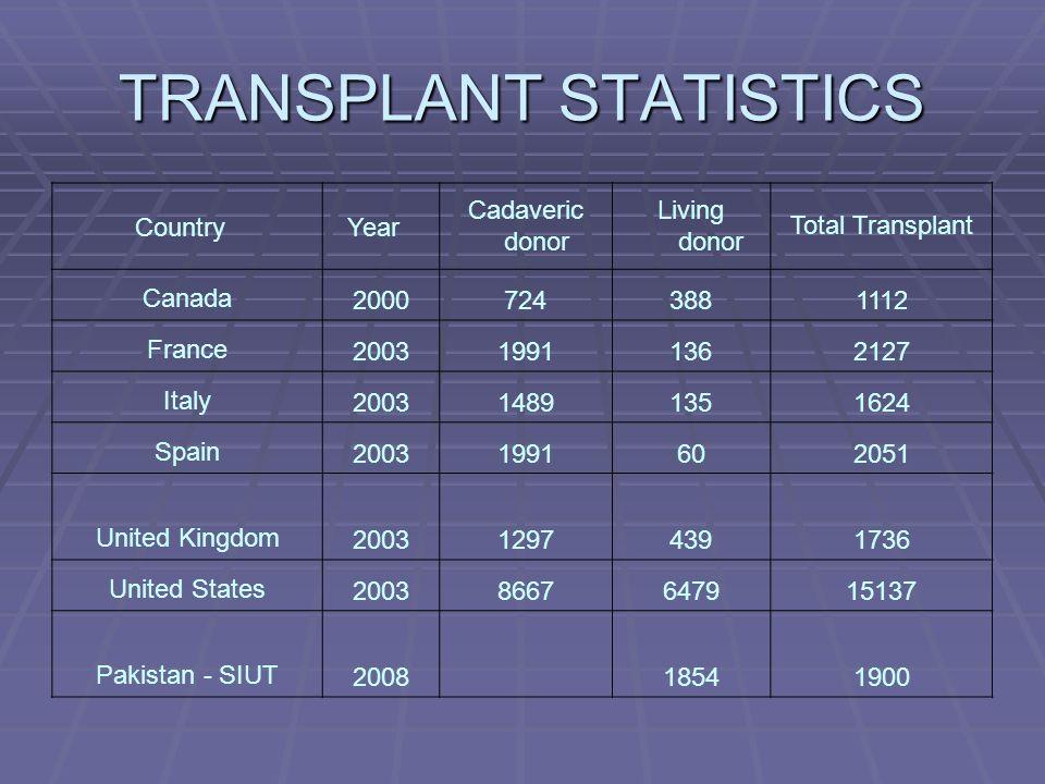 TRANSPLANT STATISTICS