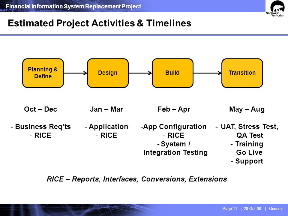 Methodology Overview Planning & Define Design