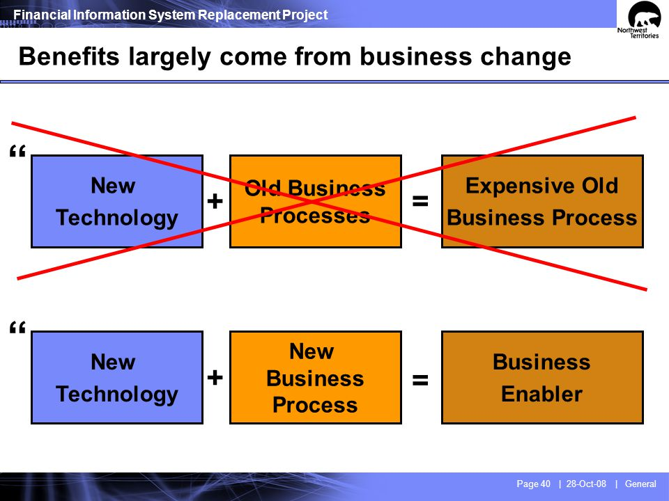 Business process A + B + C = Result
